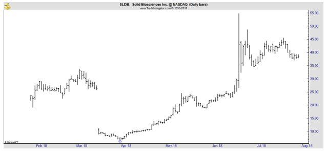 SLDB daily chart