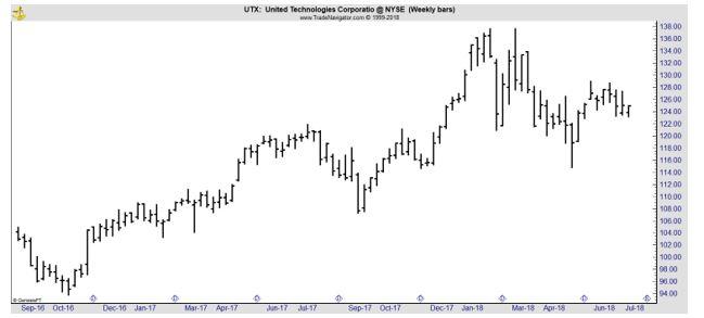 UTX weekly stock chart