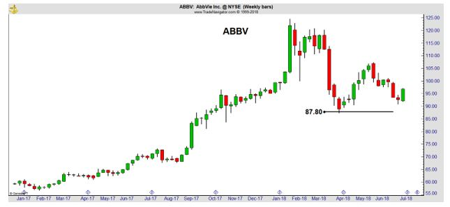 ABBV weekly chart