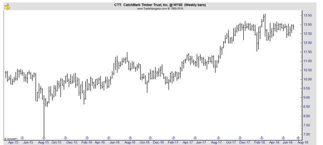 CTT weekly chart