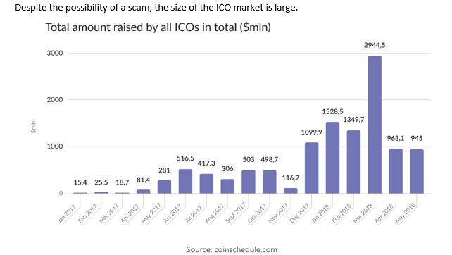 amount raised by all ICOs