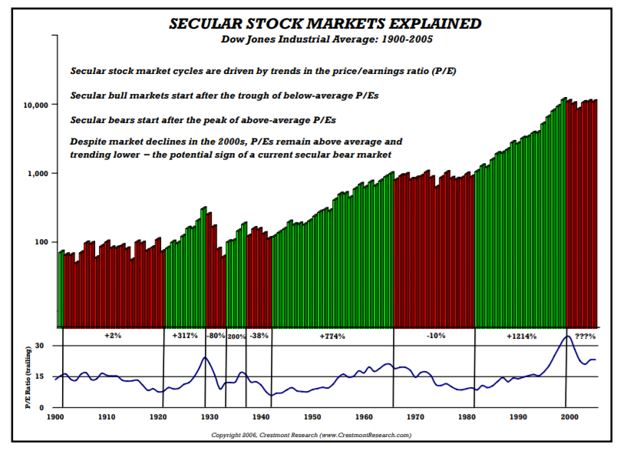 secular stock markets explained