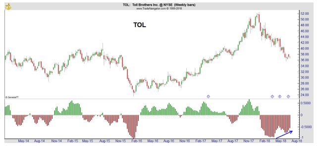 TOL weekly chart