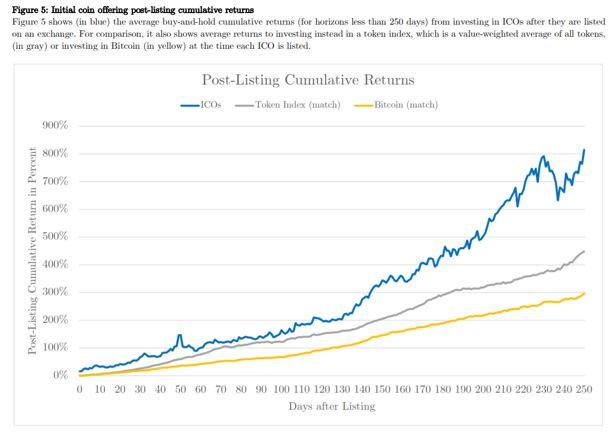 post-cumulative returns