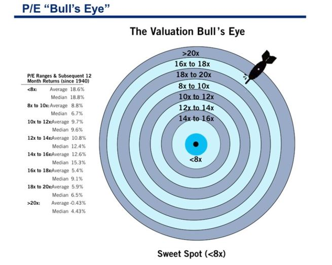 The Valuation Bull's Eye