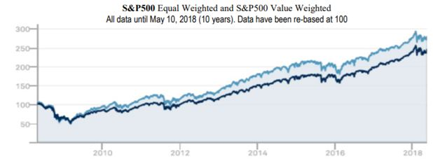 S&P 500 over 10 years