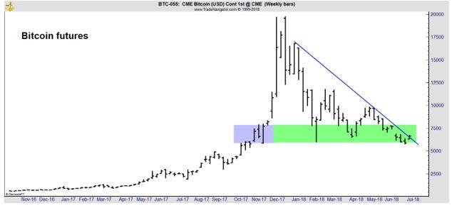 Bitcoin futures chart