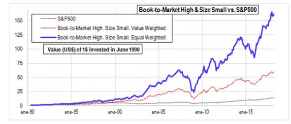 Book-To-Market High and Small Size chart