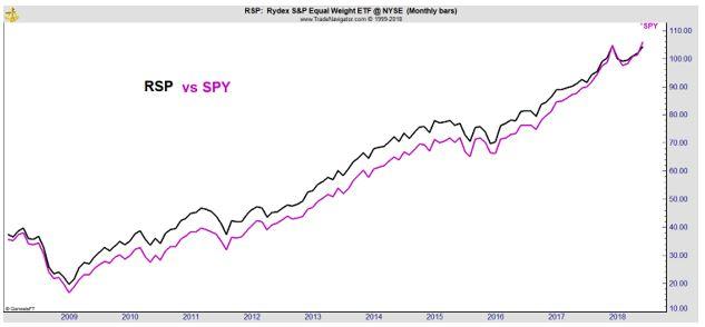 RSP vs SPY