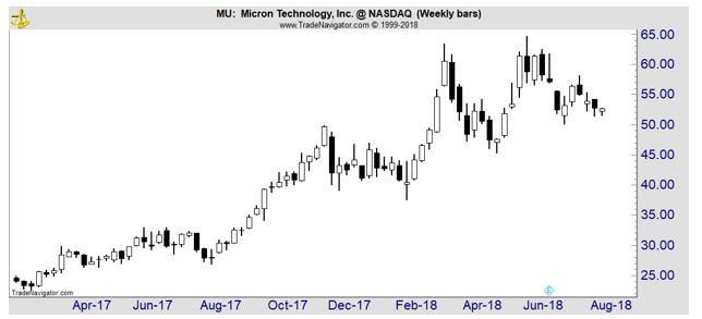 MU price chart