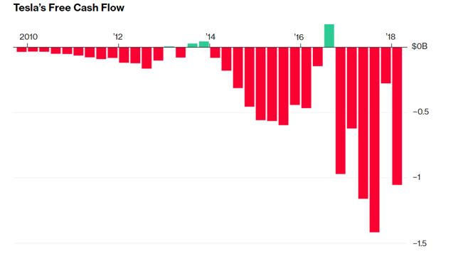 Tesla's free cash flow