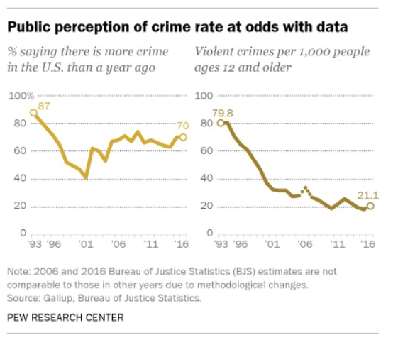 public perception of crime rate data