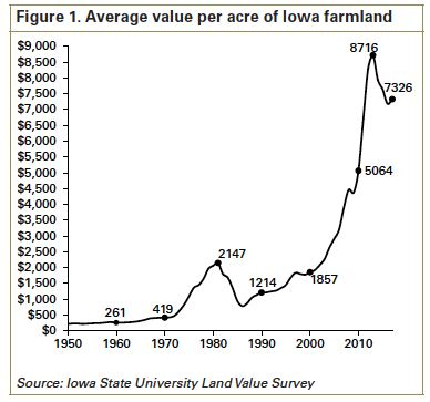 Iowa farm value