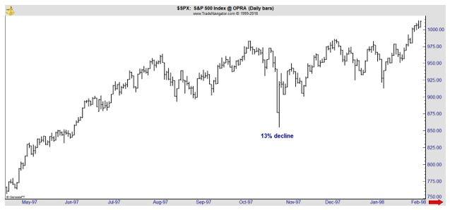 SSPX daily chart