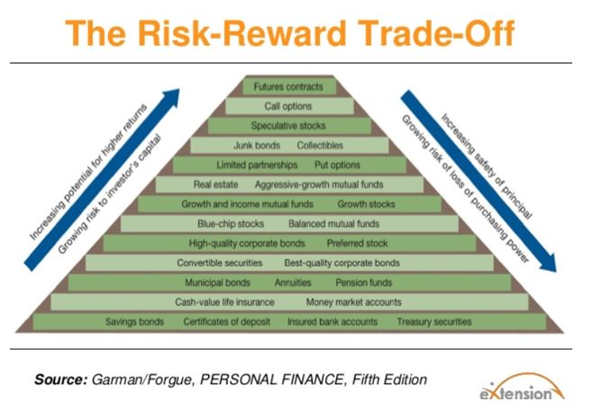the risk-reward trade-off