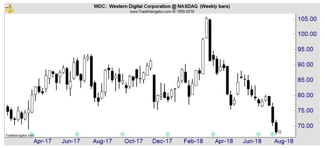 WDC weekly price chart