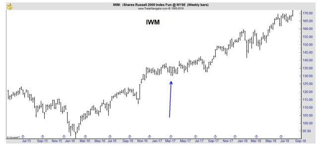 IWM weekly chart