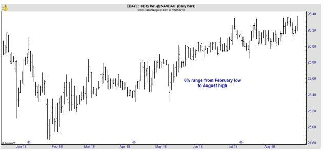 EBAYL daily chart