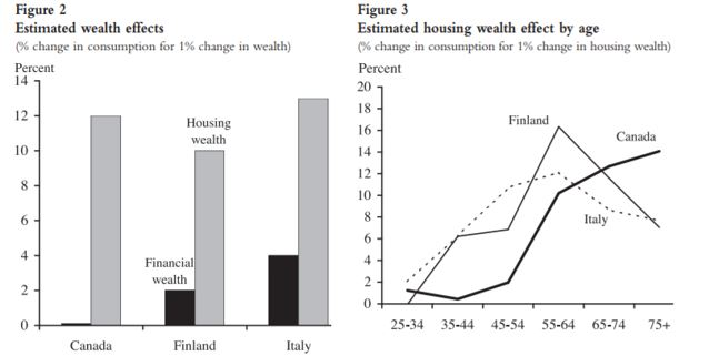 estimated wealth chart