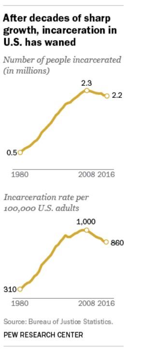 prison data