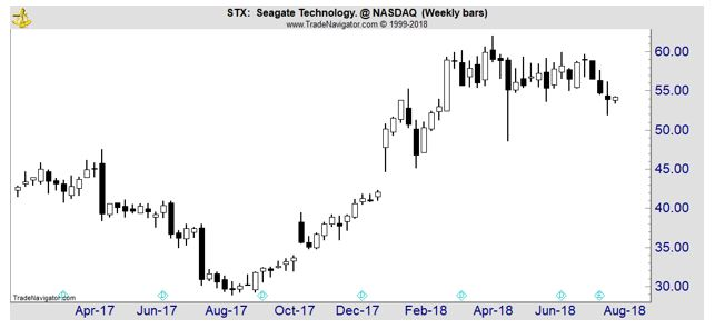 STX weekly price chart