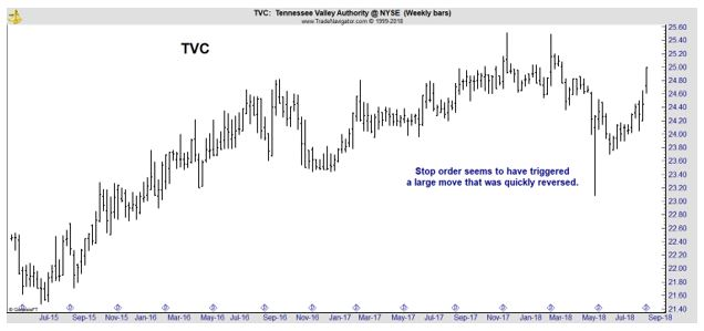 TVC weekly chart