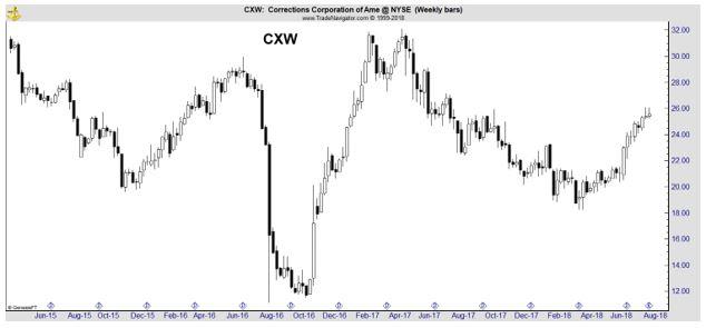 CXW weekly chart