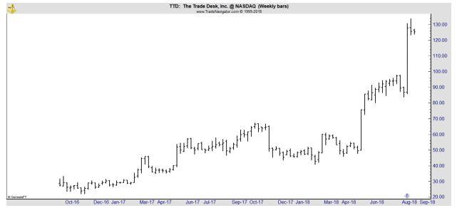 TTD weekly