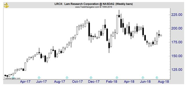 LRCX weekly chart
