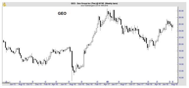 GEO weekly chart