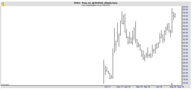 ROKU weekly chart