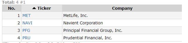 list of screened stocks