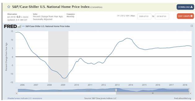 &P Corelogic Case-Shiller national index