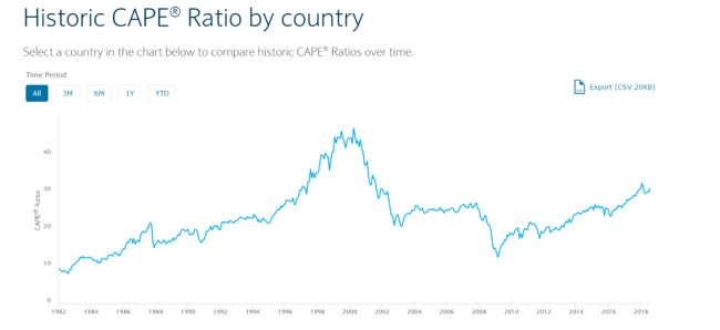 historic CAPE ratios by country