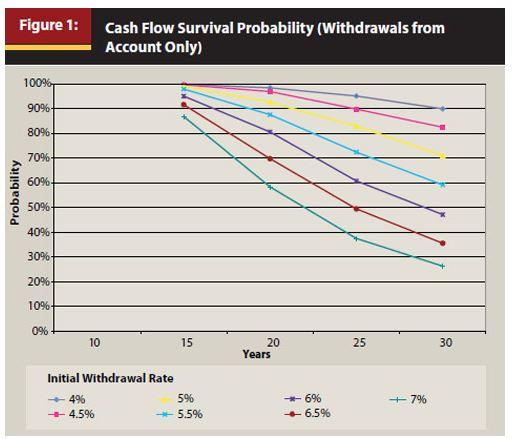 cash flow survival