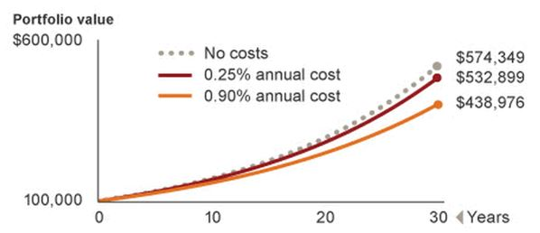 long term impact of investment costs