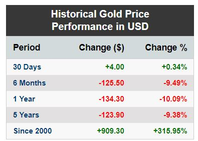 historical gold price performance