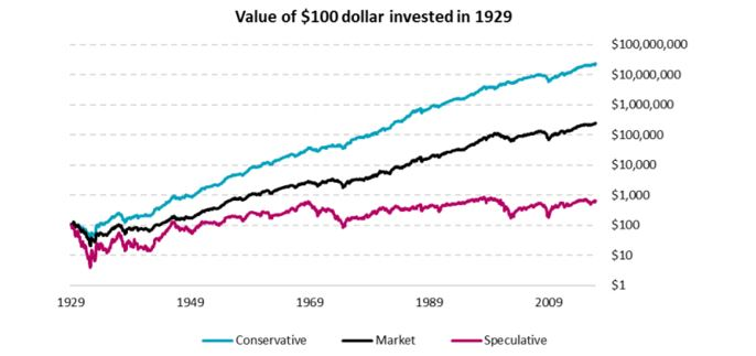 value of $100 invested in 1929