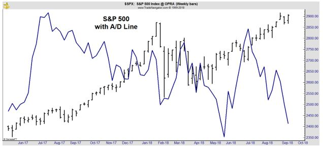 S&P 500 with A/D line