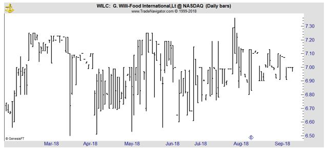 WILC daily chart