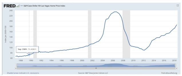 Corelogic Case-Shiller national index