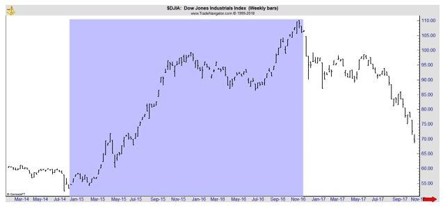 Dow Jones Industrials weekly chart