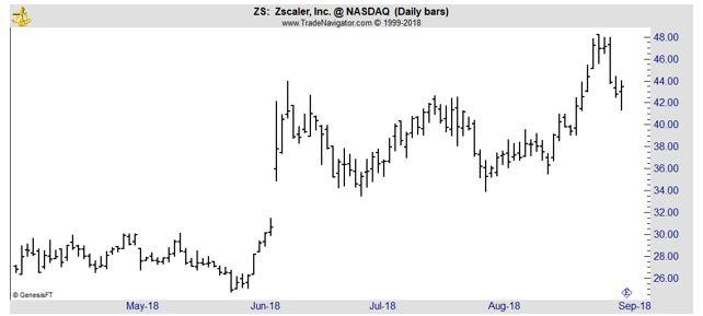 ZS daily chart