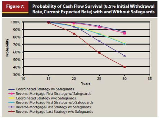 probability of cash flow survival