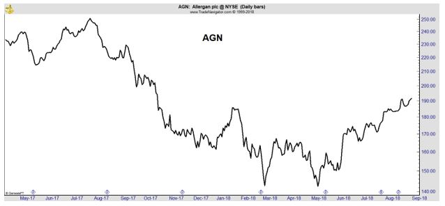 AGN daily chart