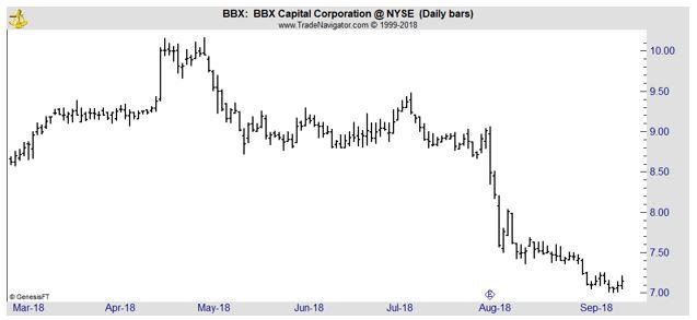 BBX daily chart