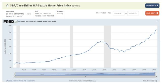 orelogic Case-Shiller national index chart