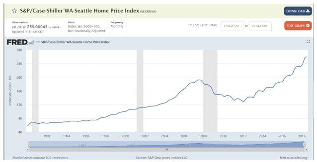 orelogic Case-Shiller national index chart