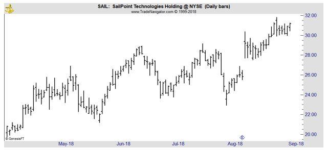 SAIL daily chart