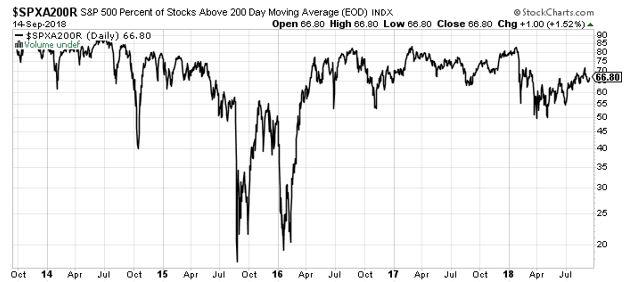 $SPXA200R chart
